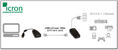 High Speed USB 2.0 Extenders Diagram