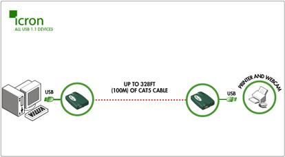 Rover USB extender technology diagram