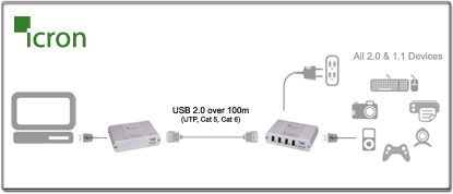 High Speed USB 2.0 Cat 5e Extender Diagram