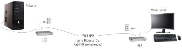 EL5100-DVI+USB-2-0-extender-application-diagram