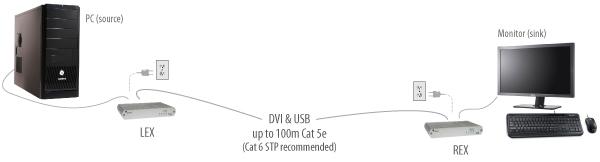 EL5100-DVI+USB-2-0-extender-application-diagram