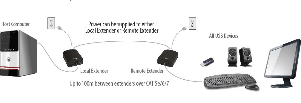 USB 2.0 RG2311 extender