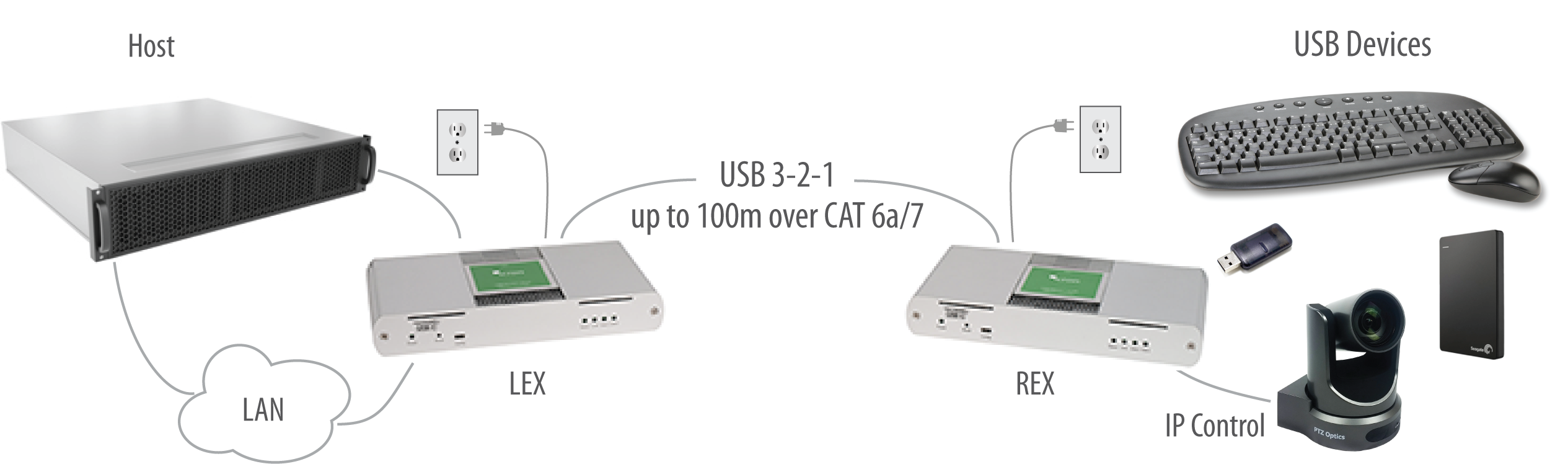 Icron USB 3-2-1 Raven 3104 100m CAT 6a/7 Point-to-Point Extender System Application Diagram