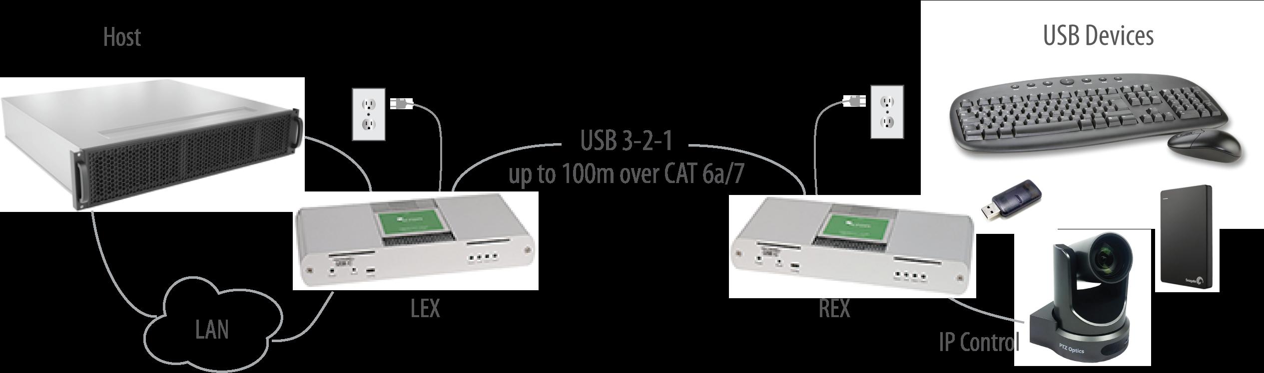 4-port USB 3 1 extender 100m CAT 6a/7 - USB 3-2-1 Raven 3104
