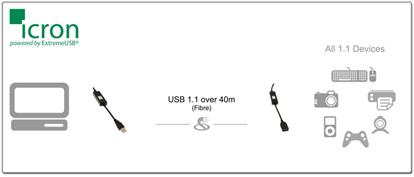 High Speed USB 2.0 Extenders Diagram