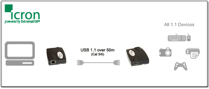 Rover USB Extenders technology diagram