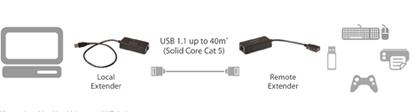 High Speed USB 2.0 Cat 5e Extender Diagram