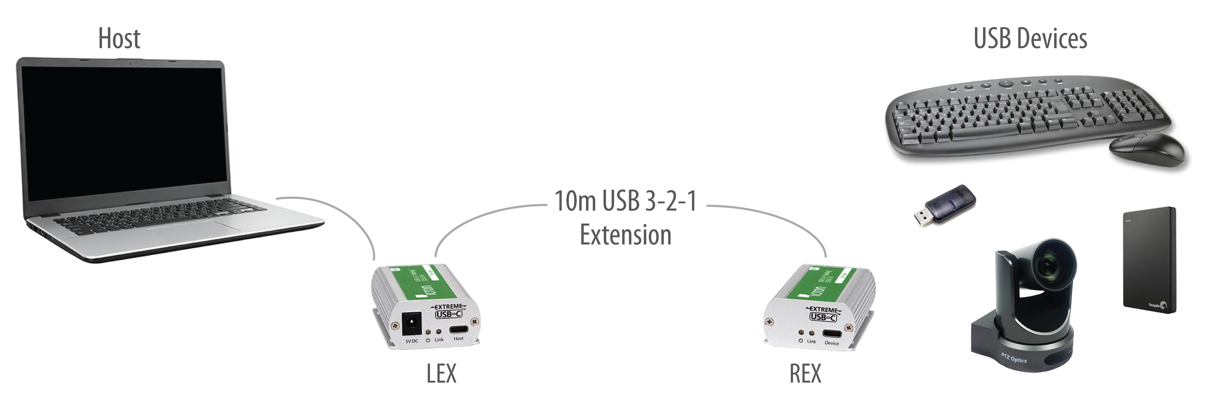 Icron Starling 3251C application diagram