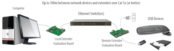 USB 2.0 RG2300 Core Series Application Diagram