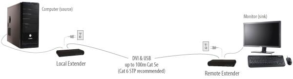 VU5100-DVI+USB-2-0-extender-application-diagram