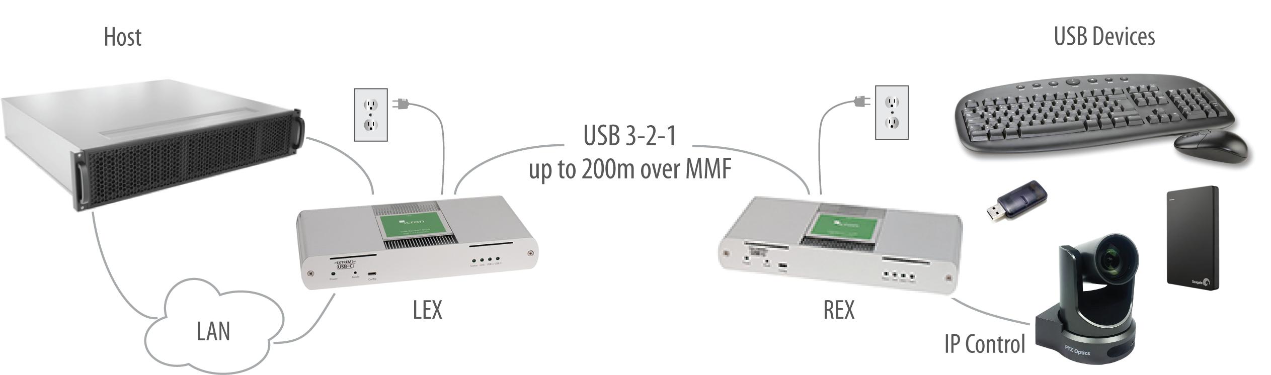 Icron USB 3-2-1 Raven 3124 200m MMF Fiber Point-to-Point Extender System Application Diagram