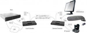 USB 3-2-1 and DisplayPort 4Kp60 4:4:4 CAT 6a/7 100m Extender System