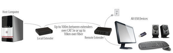 Point-to-Point USB Extension Application Diagram using Icron's USB 2.0 RG2304 extender