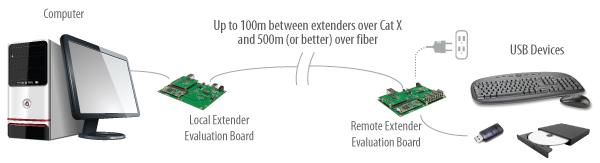 USB 2.0 RG2300 Core Series application diagram over Cat X or fiber