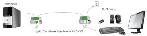 USB 2.0 Ranger 2301 application diagram