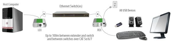 USB 2.0 Ranger 2301GE-LAN application diagram