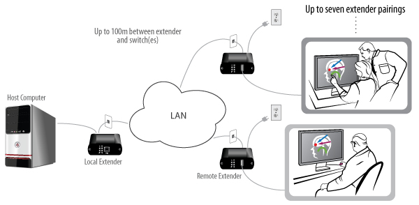 USB 2.0 Ranger 2301S with 2 users application diagram