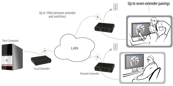 USB 2.0 Ranger 2304S with 2 users application diagram