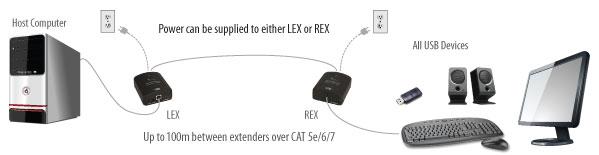 USB 2.0 Ranger 2311 application diagram
