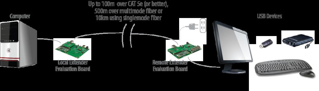 USB 2.0 RG2300A Core Application Diagram