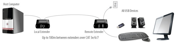 USB 2.0 RG2301 single port 100m CAT 5e/6/7 extender application diagram