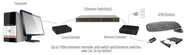 usb-2-0-rg2304-lan-extender-embedded-application-diagram