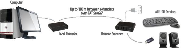 USB 2.0 RG2304 Turnkey series PCBA in black enclosures application diagram