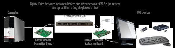 USB 2.0 RG2310A Core Application Diagram