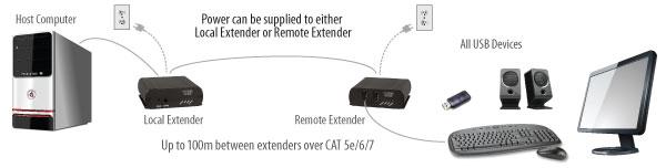 USB 2.0 RG2312 application diagram