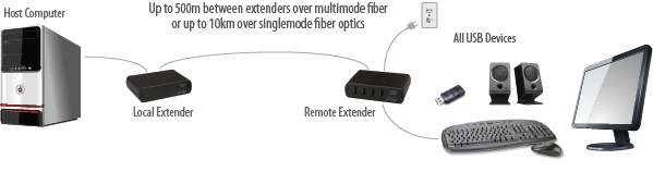 USB 2.0 RG2324/2344 Turnkey PCBA application diagram