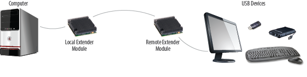 USB 3-2-1 Raven 3100 Core Application Diagram