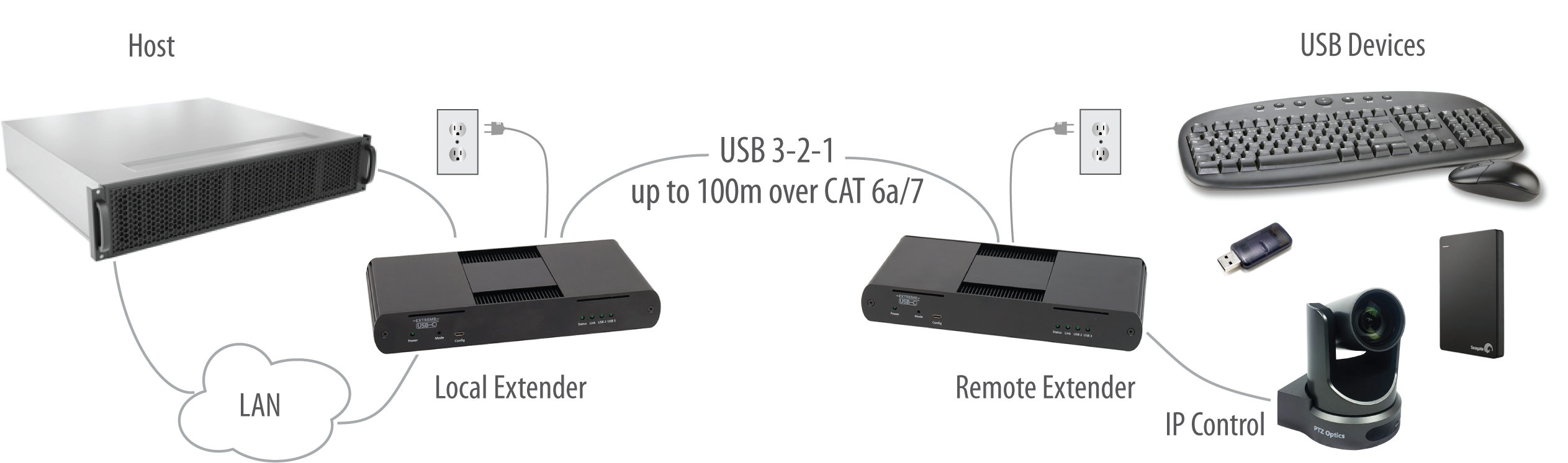 USB 3-2-1 Raven 3104 Turnkey PCBA (100m CAT 6a/7 Point-to-Point) Extender System Application Diagram shown in Icron enclosures