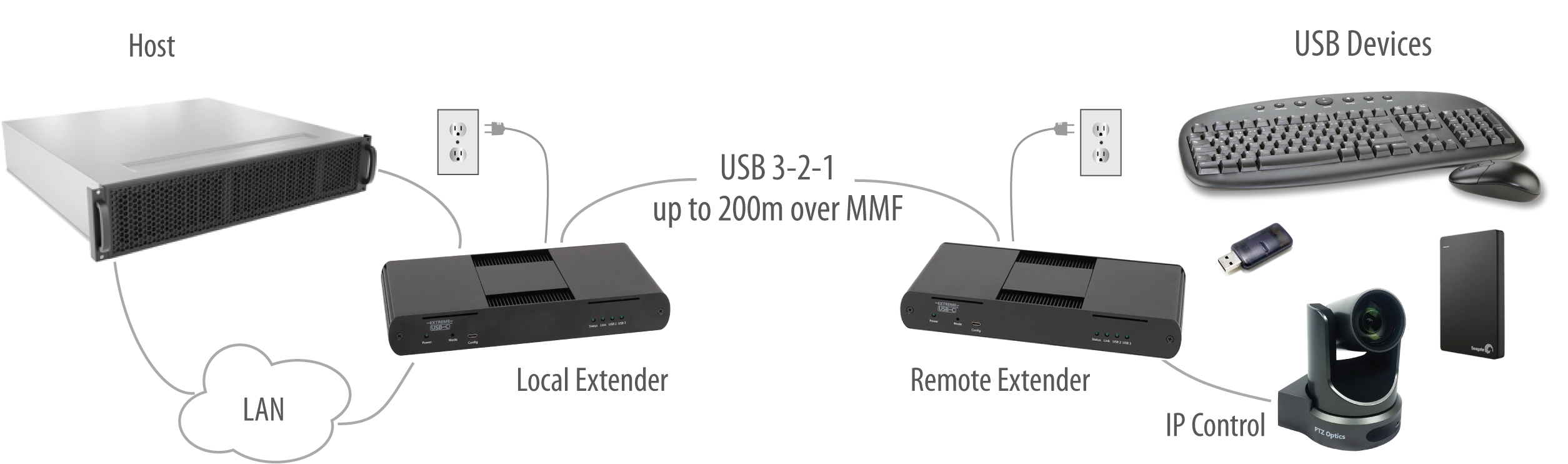 USB 3-2-1 Raven 3124 200m MMF Fiber Point-to-Point Extender System Application Diagram