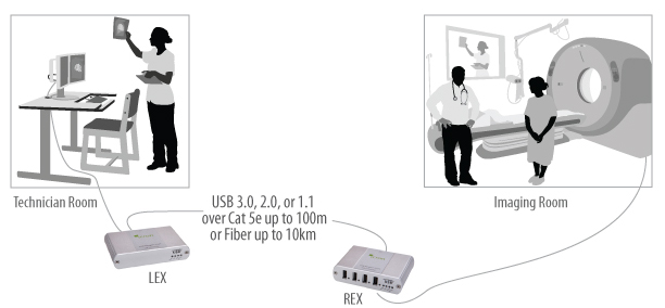 USB extension for medical applications